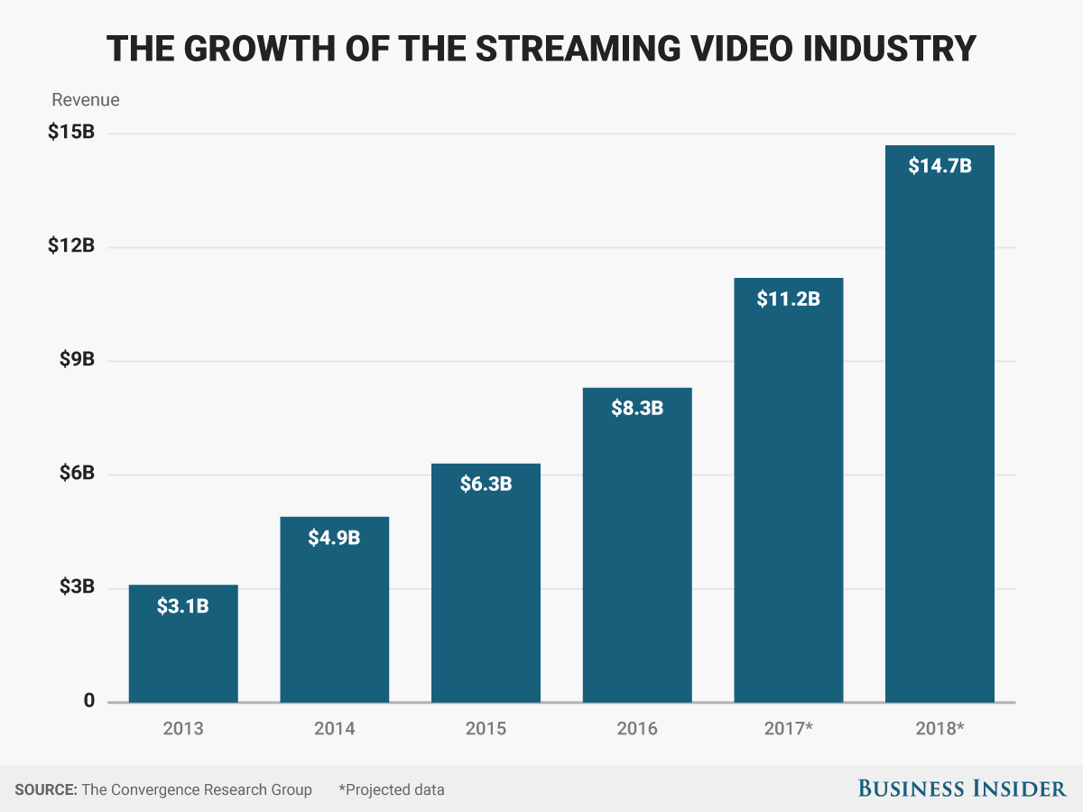 Streaming Video Top -21886