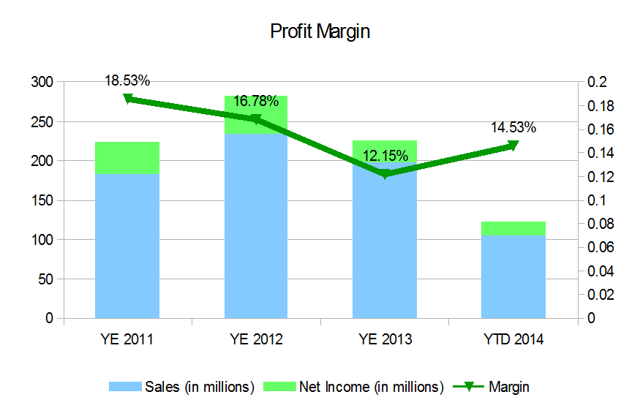 Average Profit Margin -60004